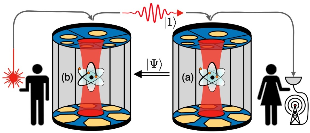 The figure shows a schematic representation of the experiment. The two atoms (shown in light blue and labelled (a) and (b)) are in two resonators. The single photon (red wave) is sent from left to right, reflected at the two resonators and then measured with a detector (semicircular symbol). The feedback signal (represented by the double arrow) to the left atom then enables the teleportation from the right atom to the left.
